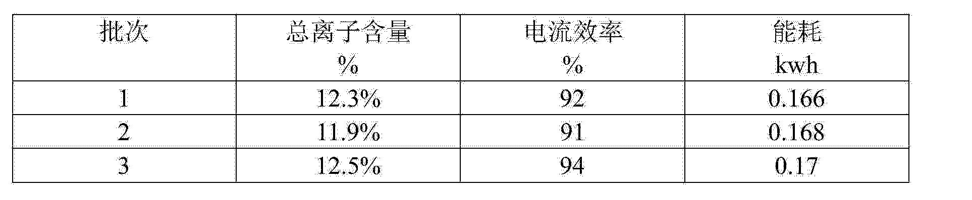Figure CN103937979AD00052