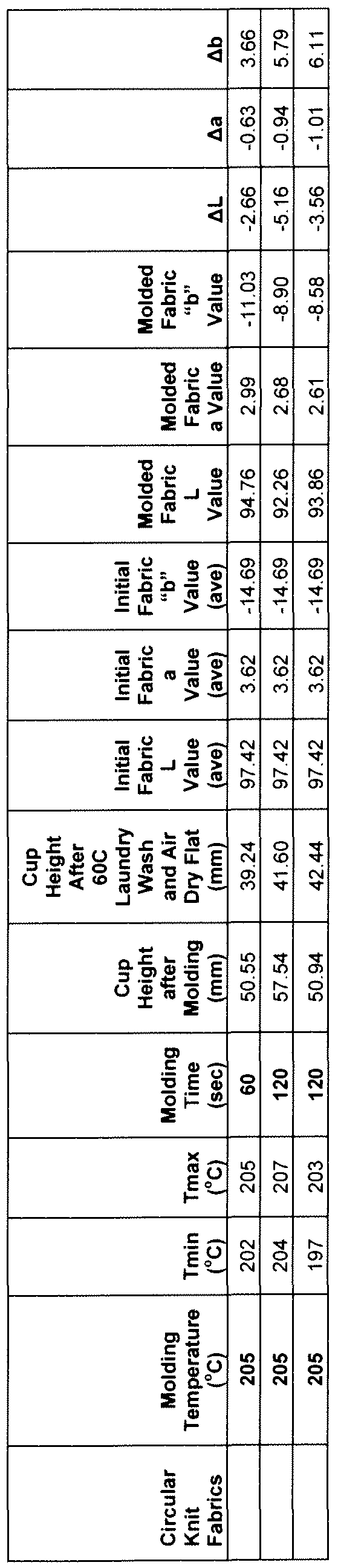 Wo2009073543a2 Process And Apparatus For Molding Fabrics Comprising Elastic Polymeric Fibres Google Patents
