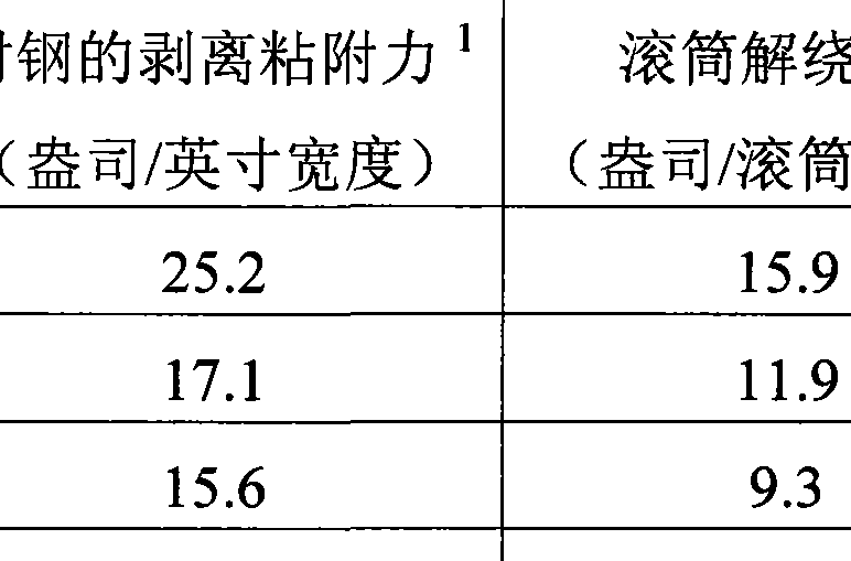 Figure CN102216406AD00141