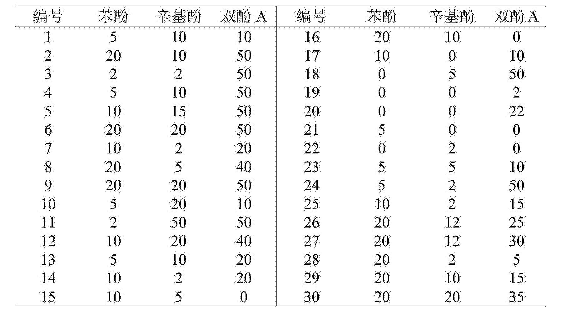 Figure CN103743715BC00021