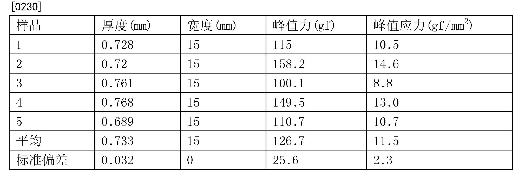 Figure CN105431121BD00361