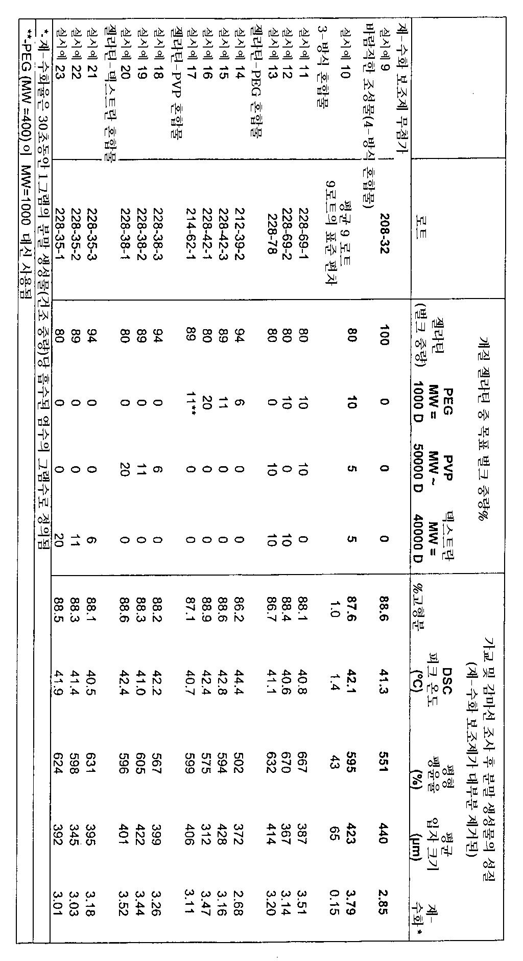 Figure 112004001405996-pct00001