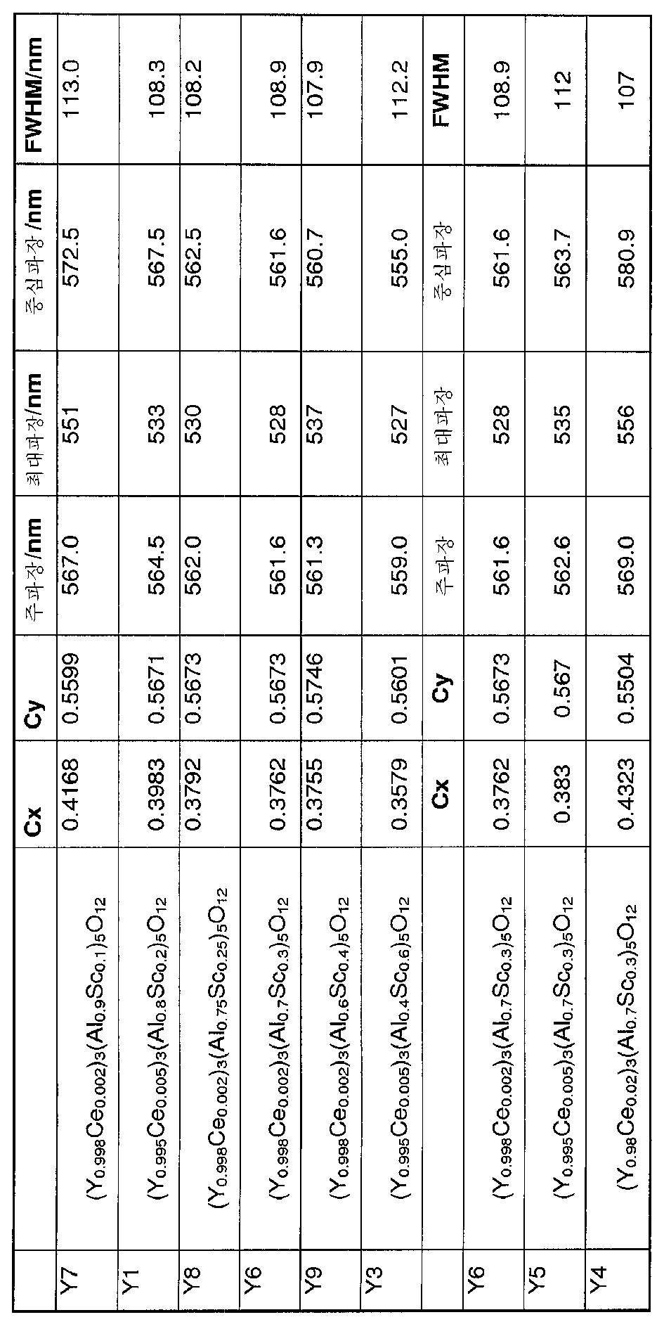 Figure 112012089012636-pct00002