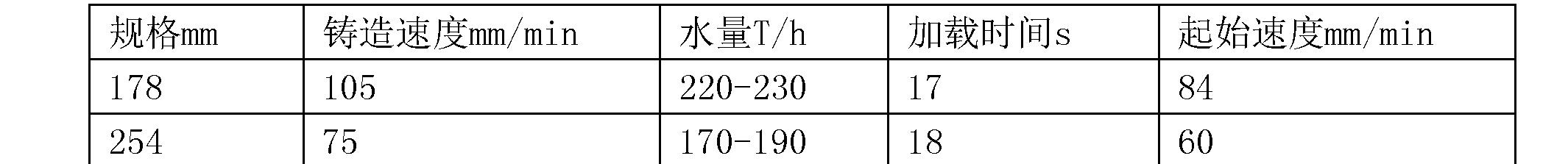 Figure CN106244875BD00071