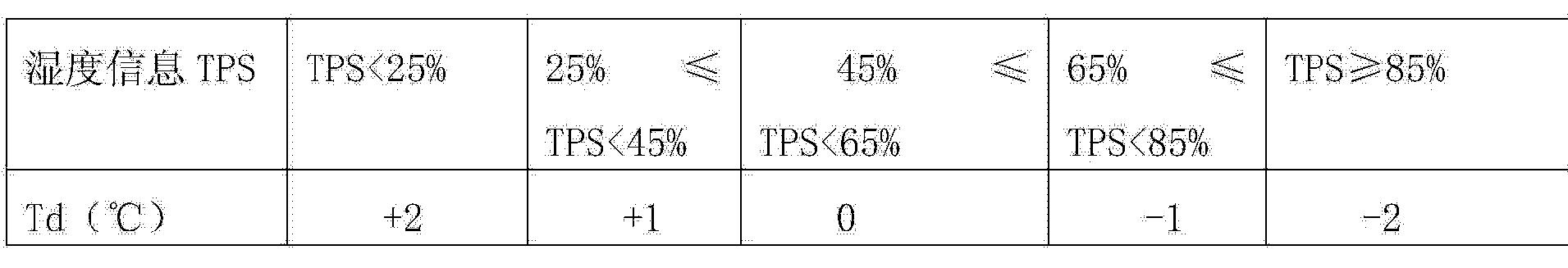 Figure CN104808718AD00082