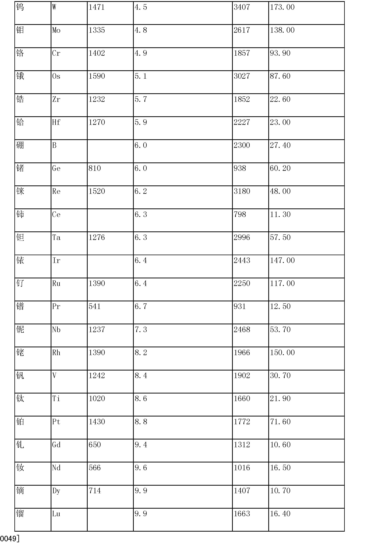 Figure CN103261564AD00121