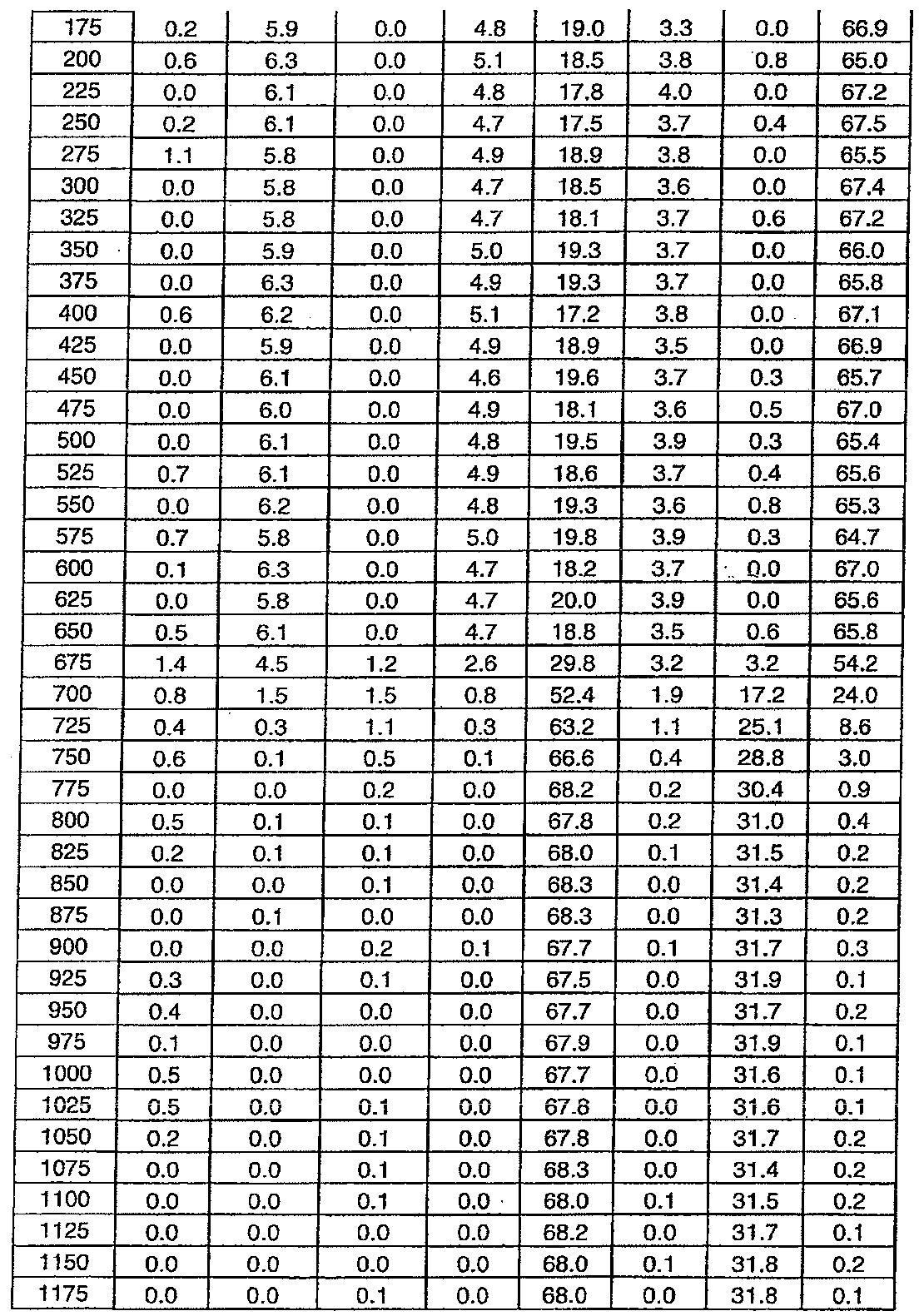 Figure 112011076702345-pat00025