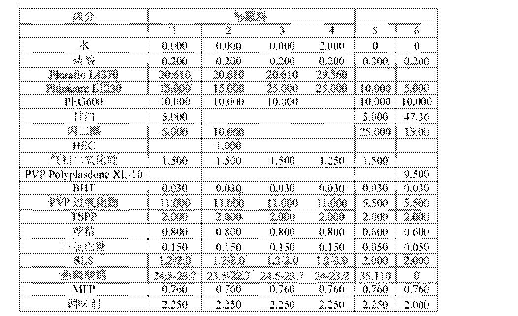 Figure CN105250149AD00111