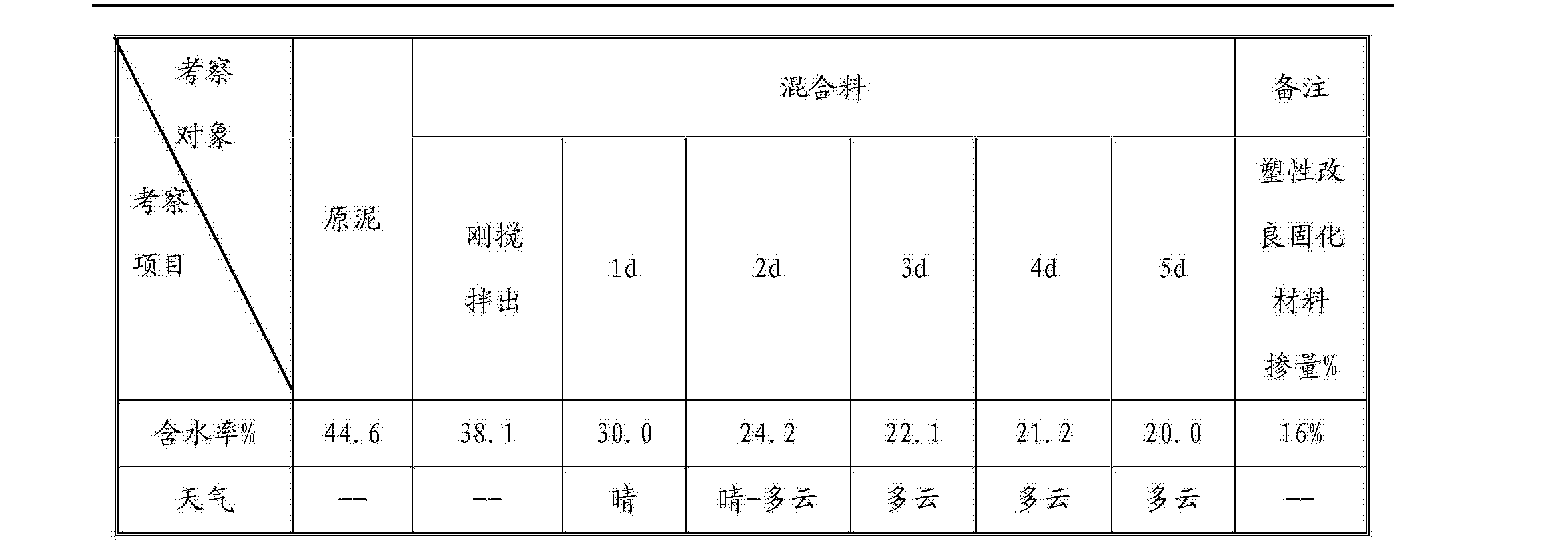 Figure CN103613323AD00091