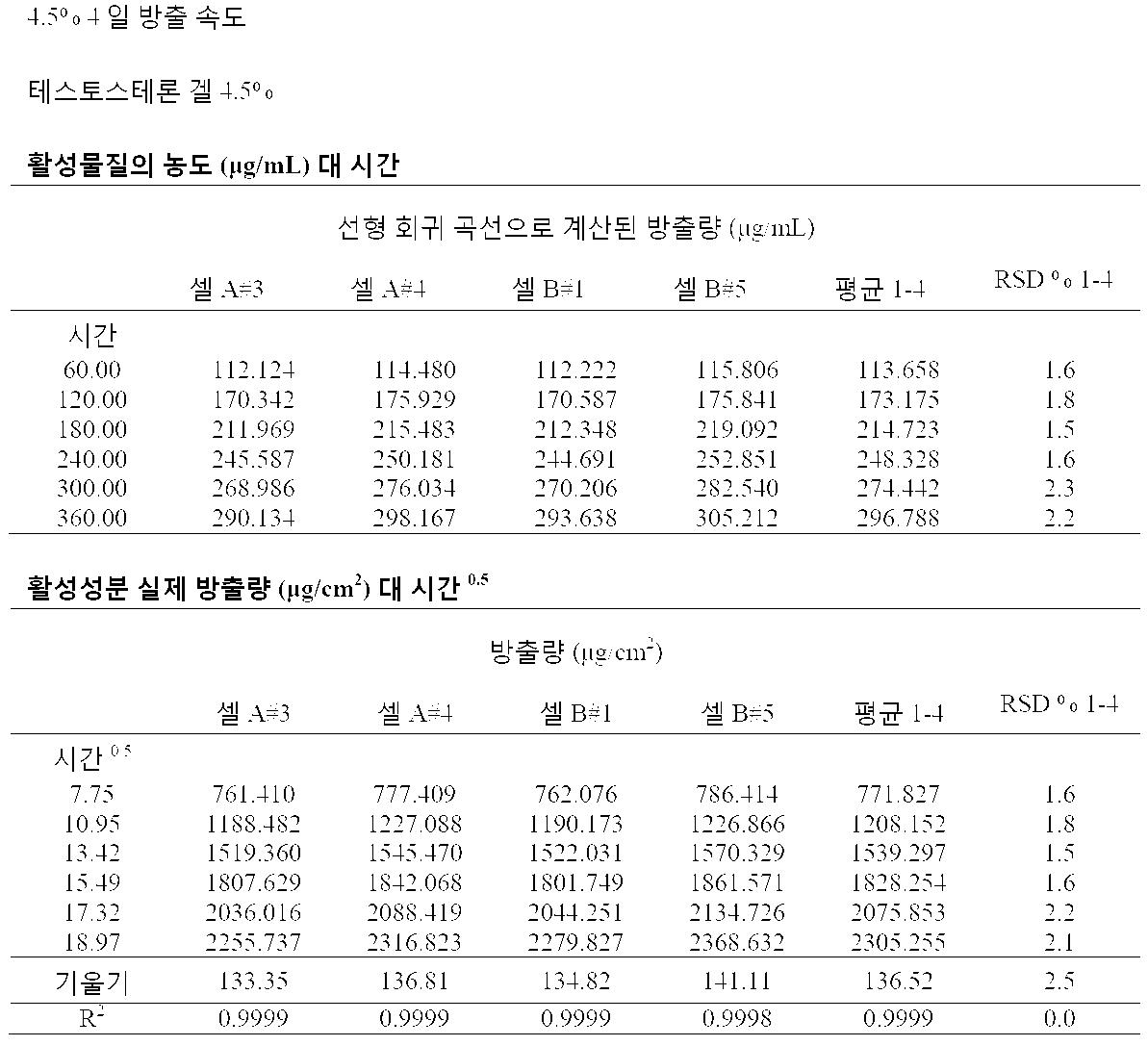 Figure pat00156
