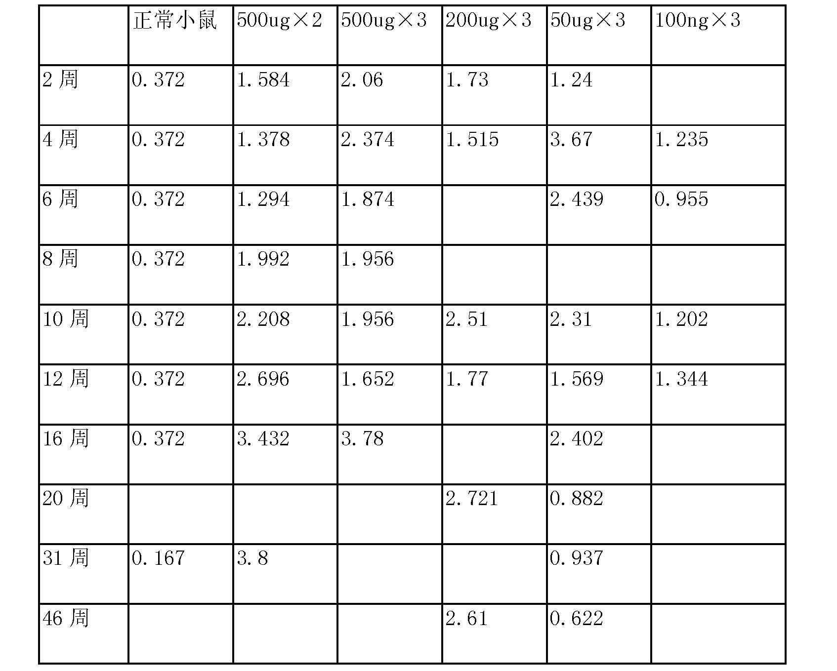 Figure CN103889448AD00601