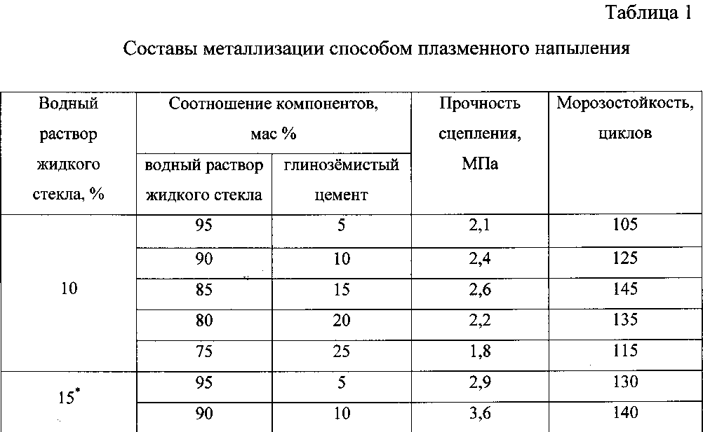 пропорции цемента и жидкого стекла для гидроизоляции