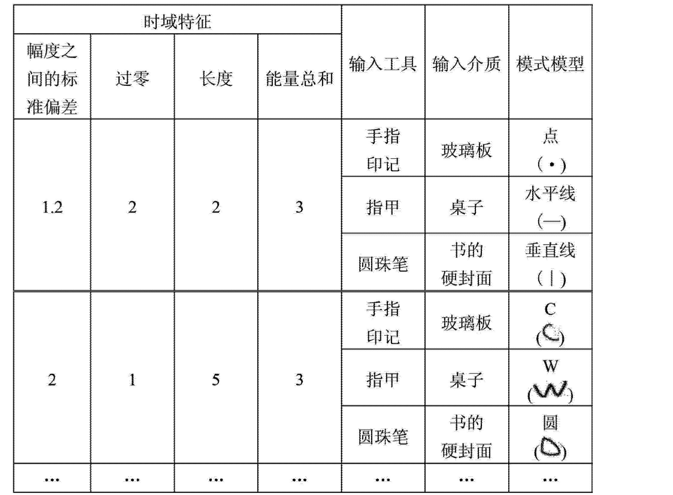 Figure CN102741919AD00121