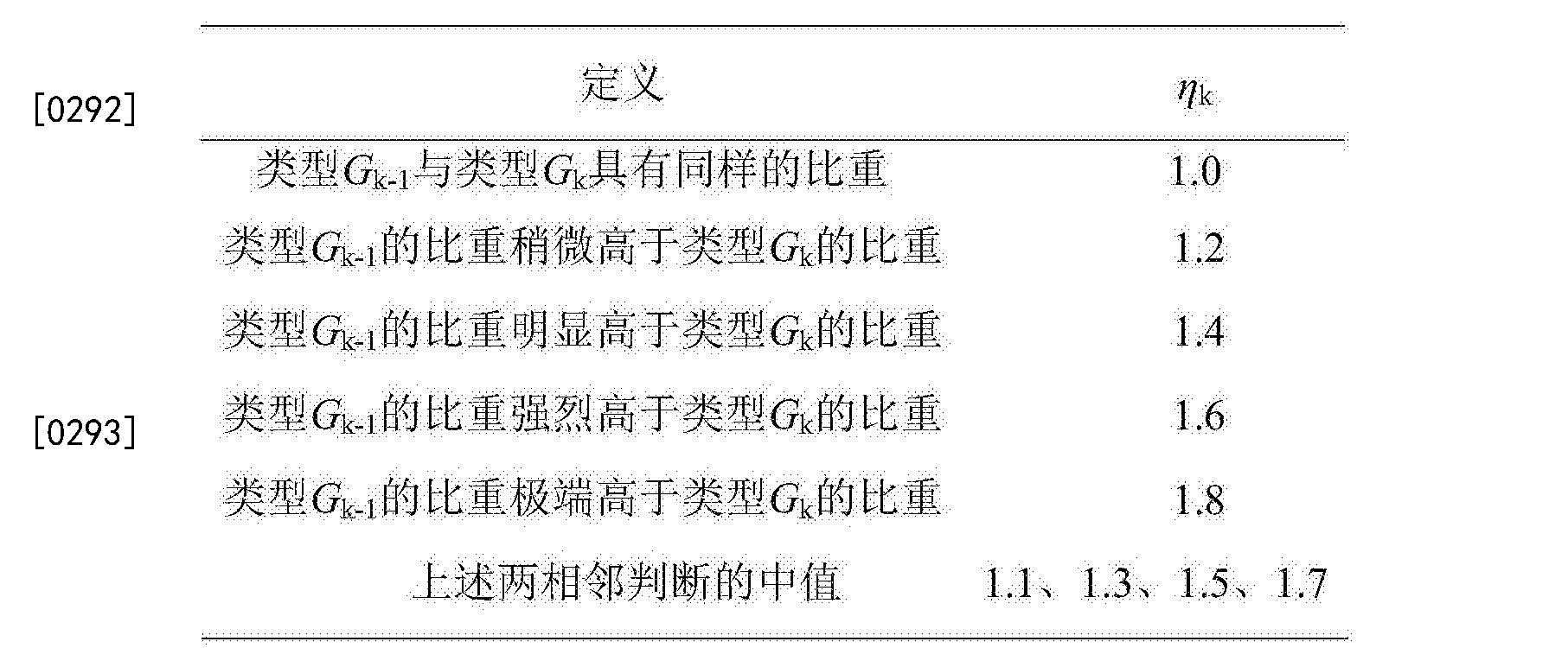 Figure CN105550499BD00353