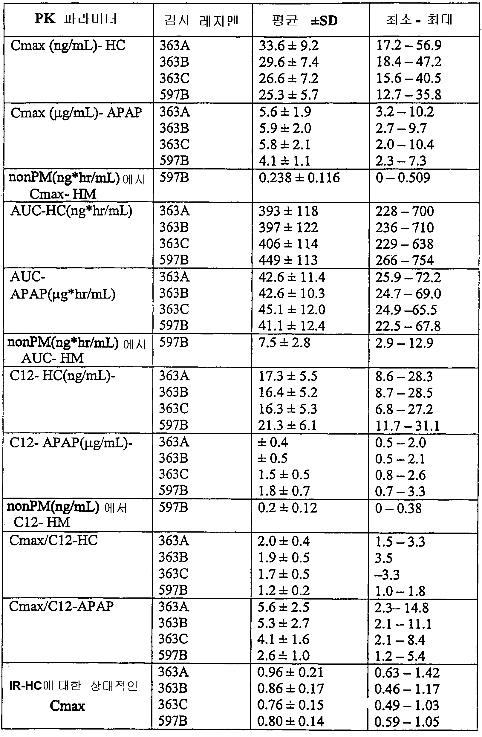 Figure 112006029415911-PCT00001