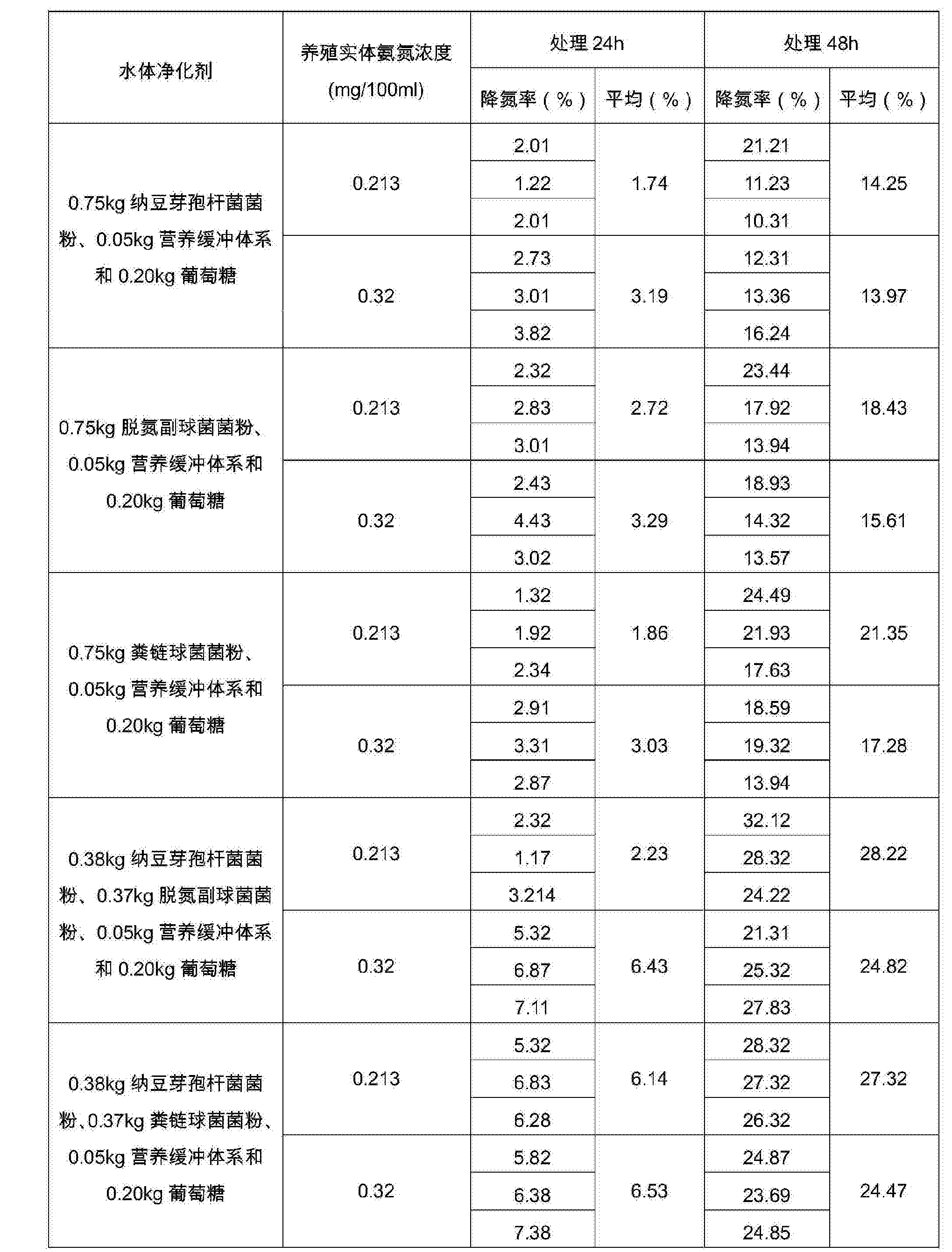 Figure CN106337028AD00111