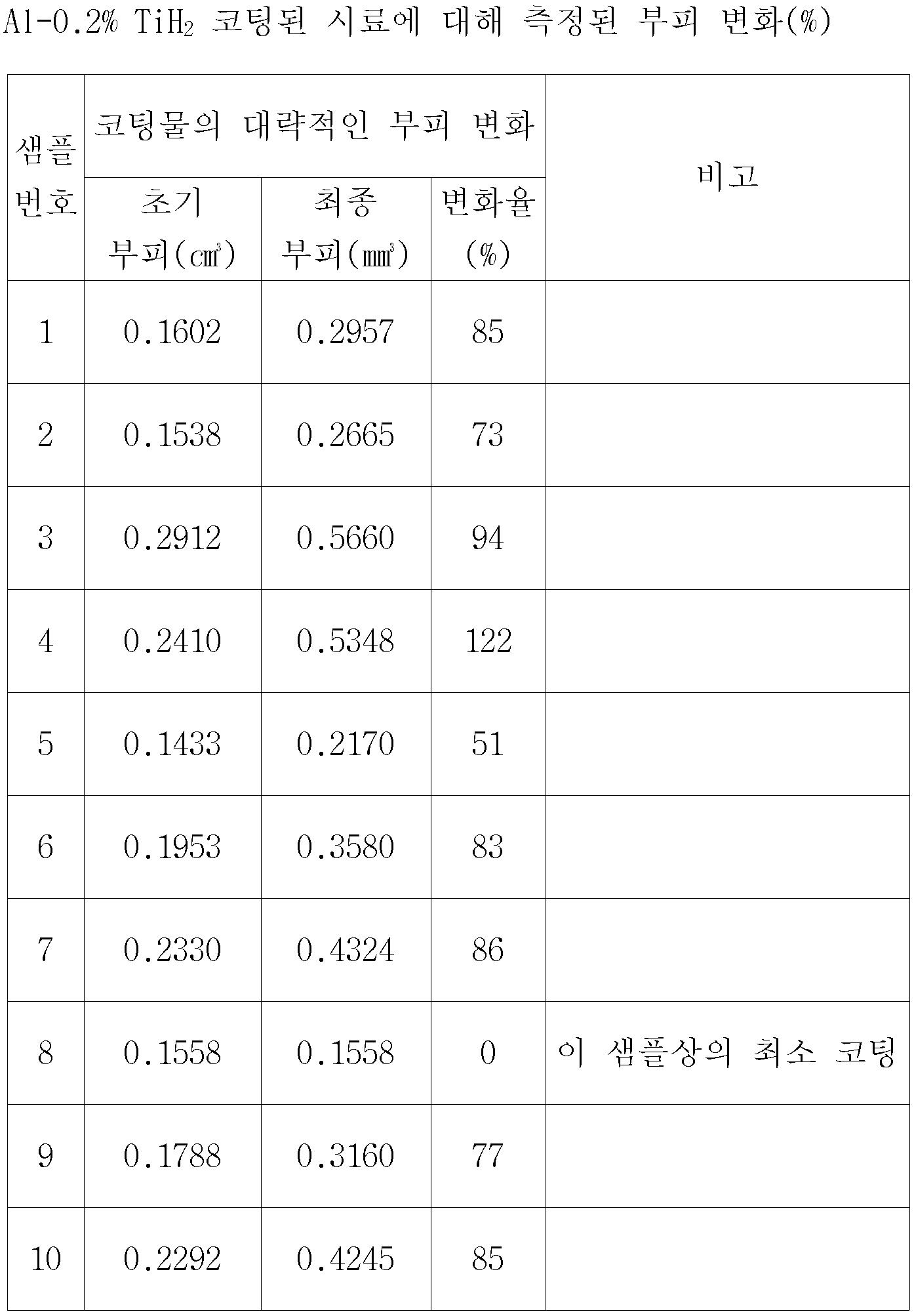 Figure 112008060729736-PCT00004