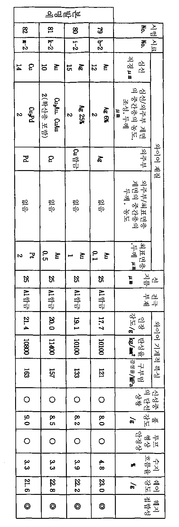 Figure 112003009118208-pct00010