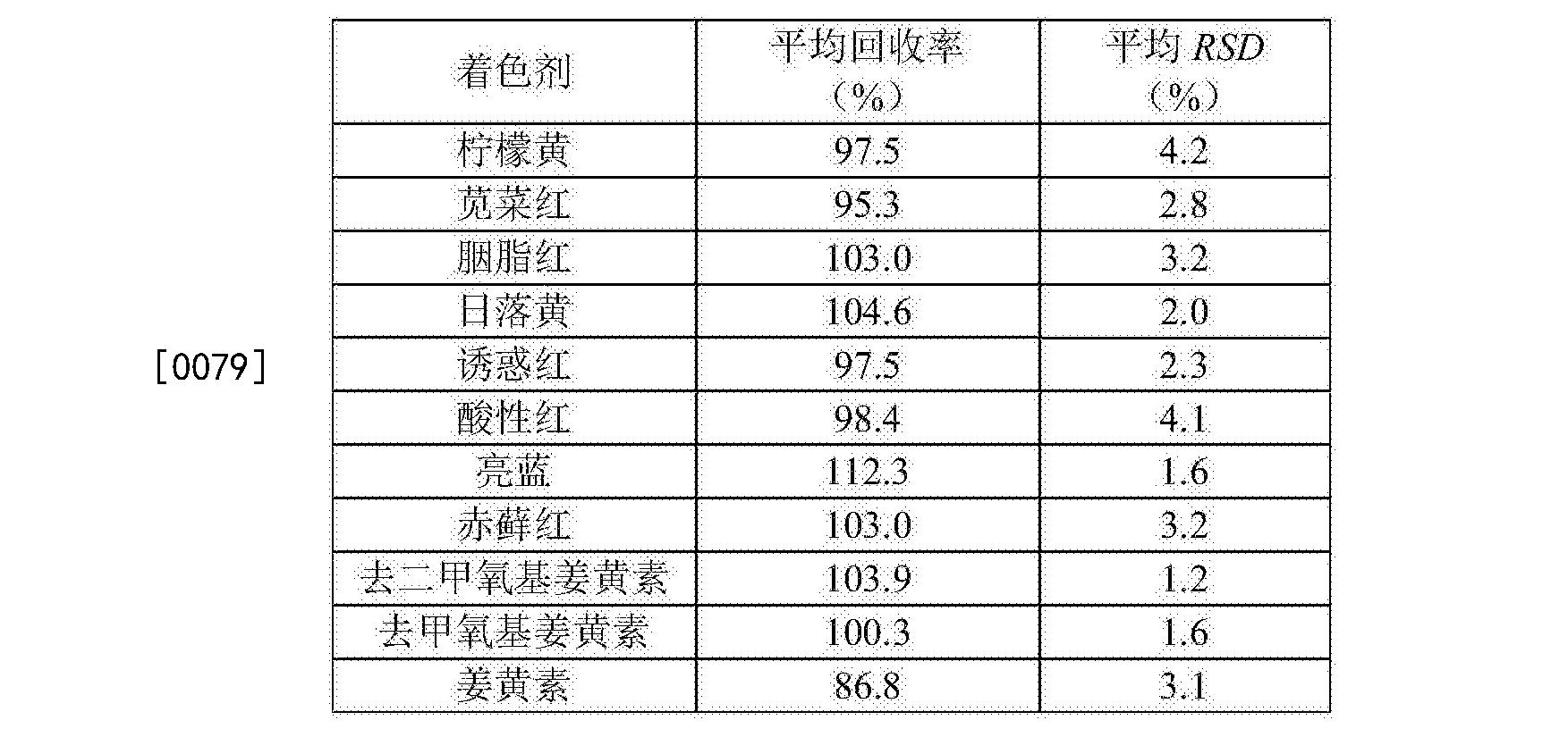 Figure CN106093216AD00091