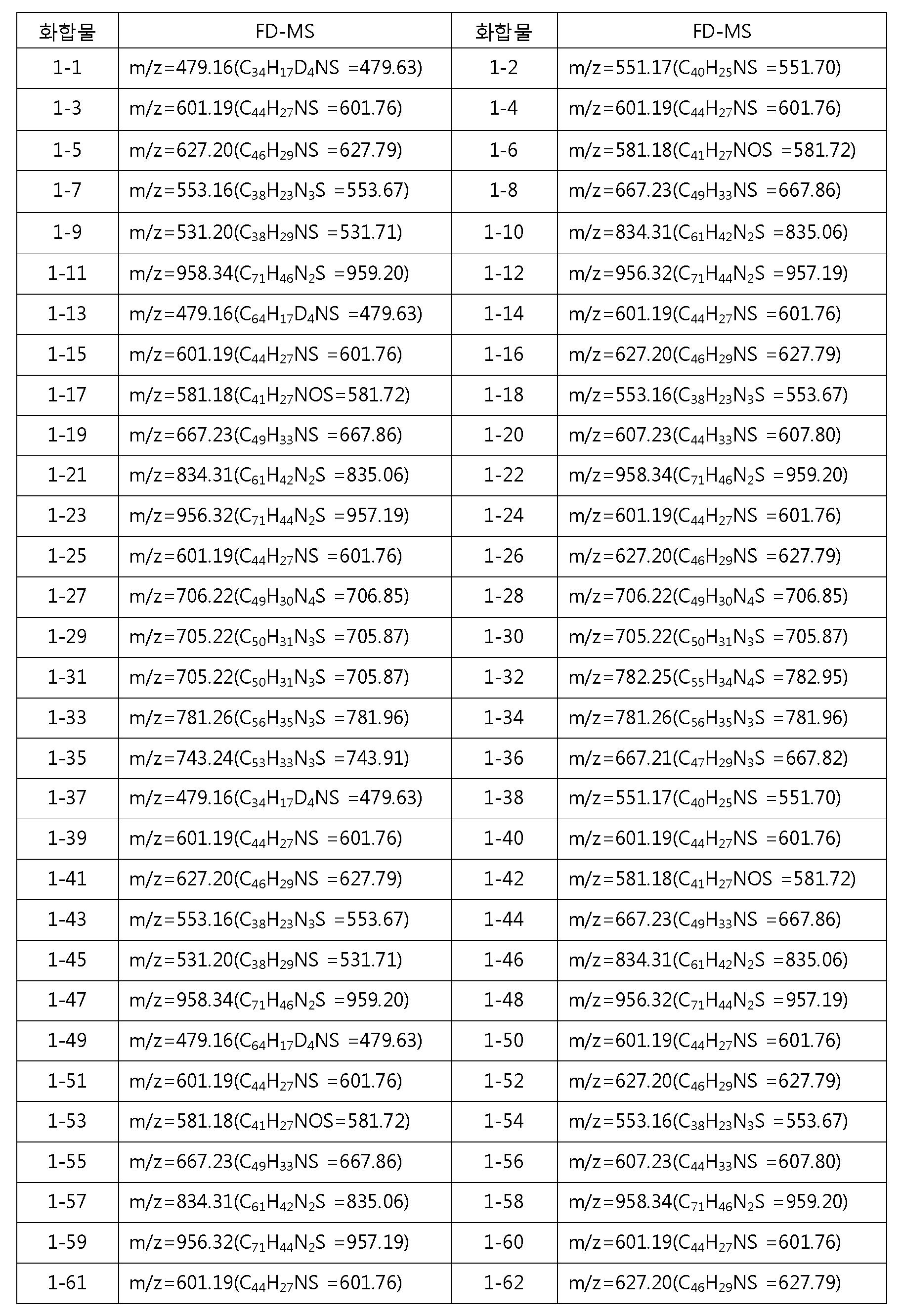 Figure 112012076872254-pat00093