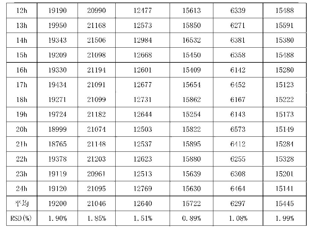 Figure CN104459004AD00161