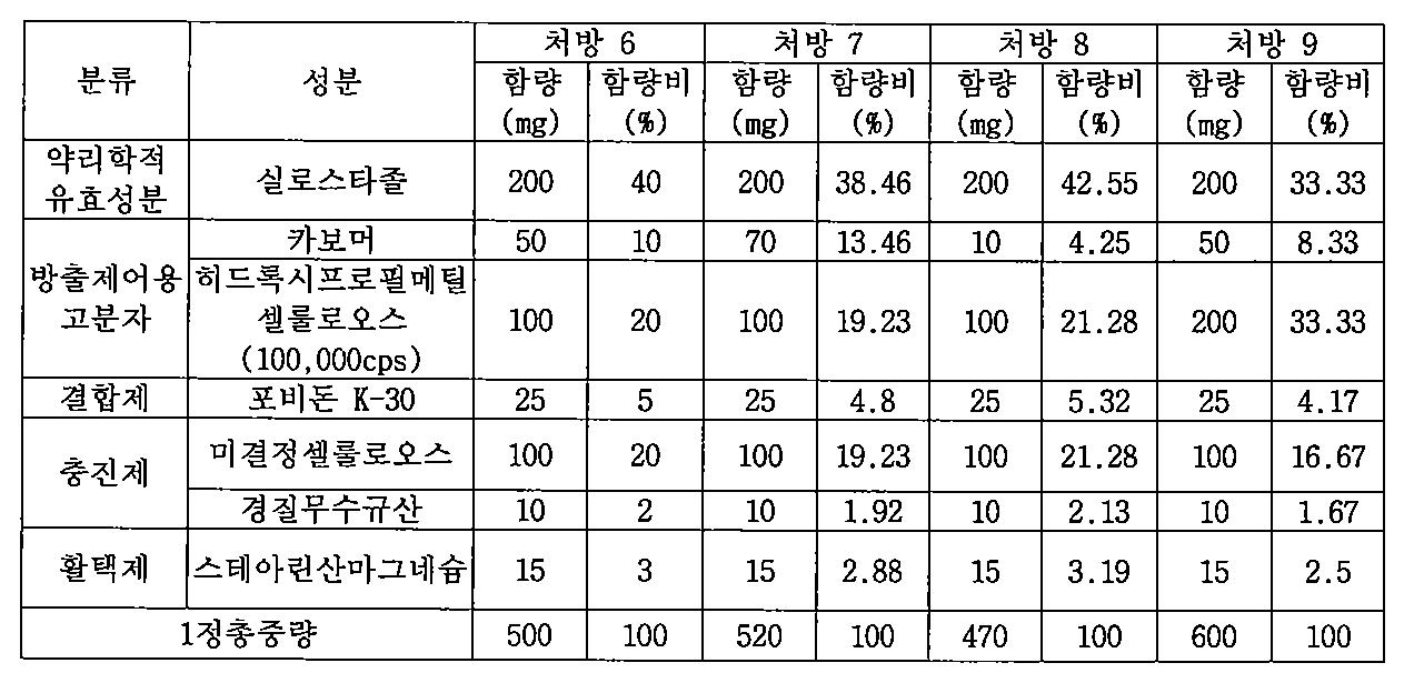 Figure PCTKR2009005420-appb-T000005