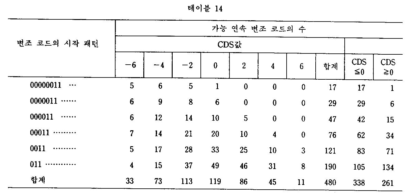 Figure kpo00042