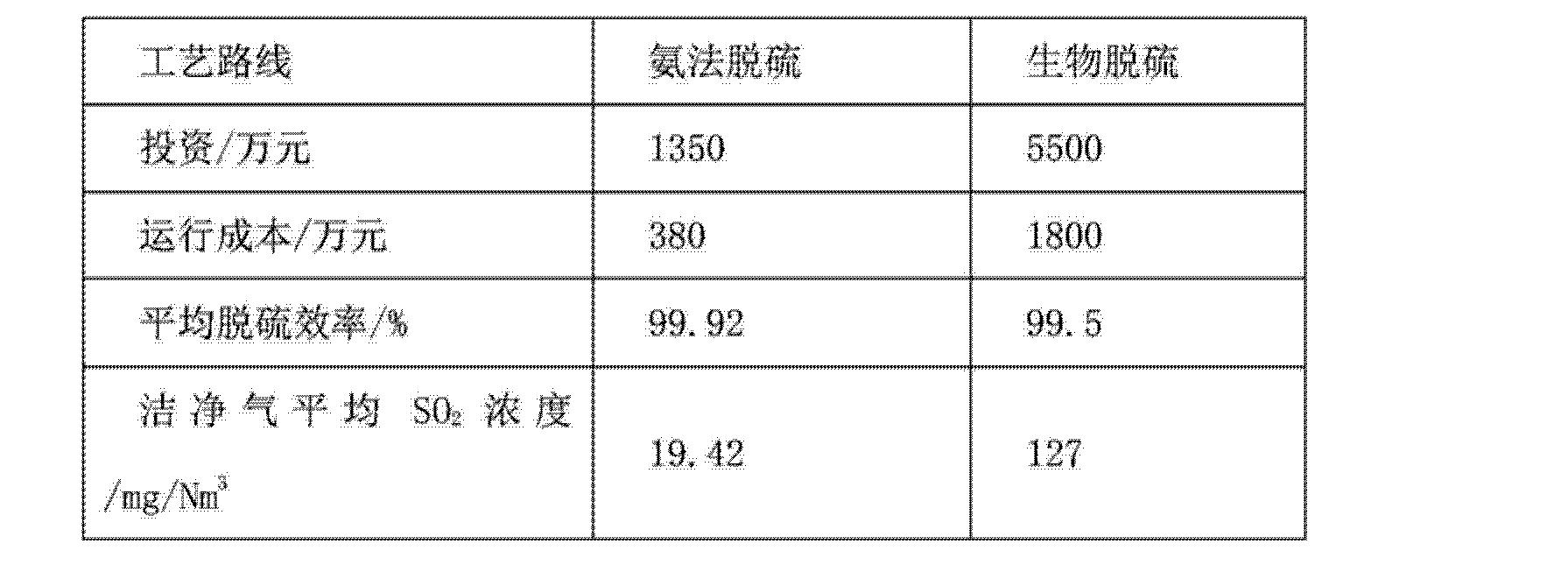 Figure CN103721553AD00102