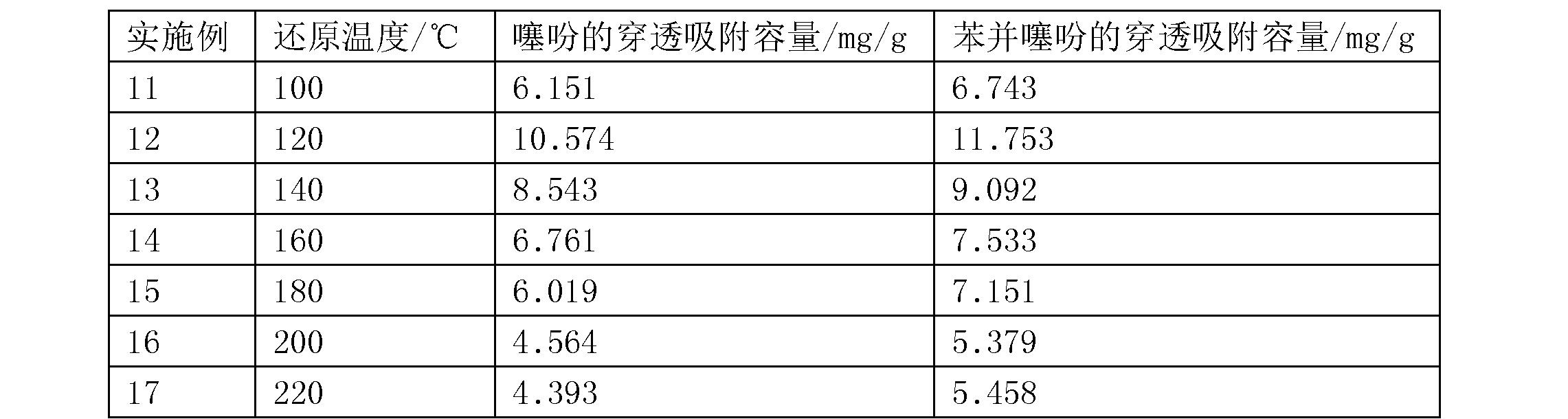 Figure CN106111054AD00061
