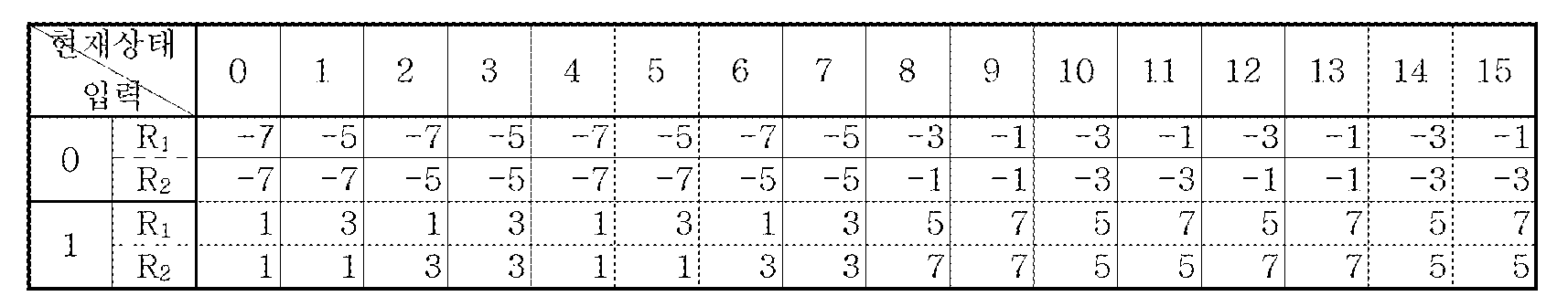 Figure 112005051695892-pat00049