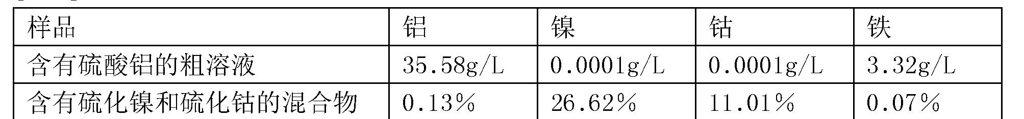 Figure CN105506290BD00052