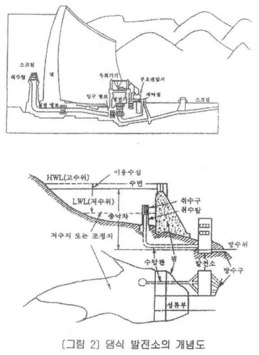 Kr20120112315a System For Apparatus Of Control A Flood Disaster Diagram Likewise Turbo Intercooler As Well Carrier Water Figure Pat00009