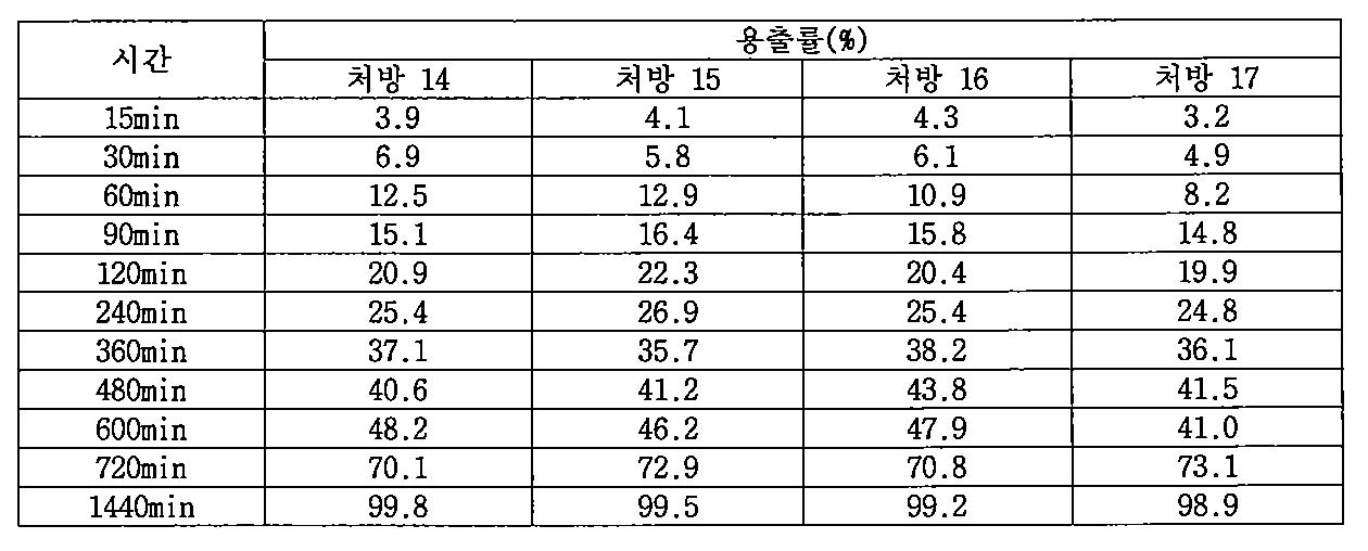Figure PCTKR2009005420-appb-T000010