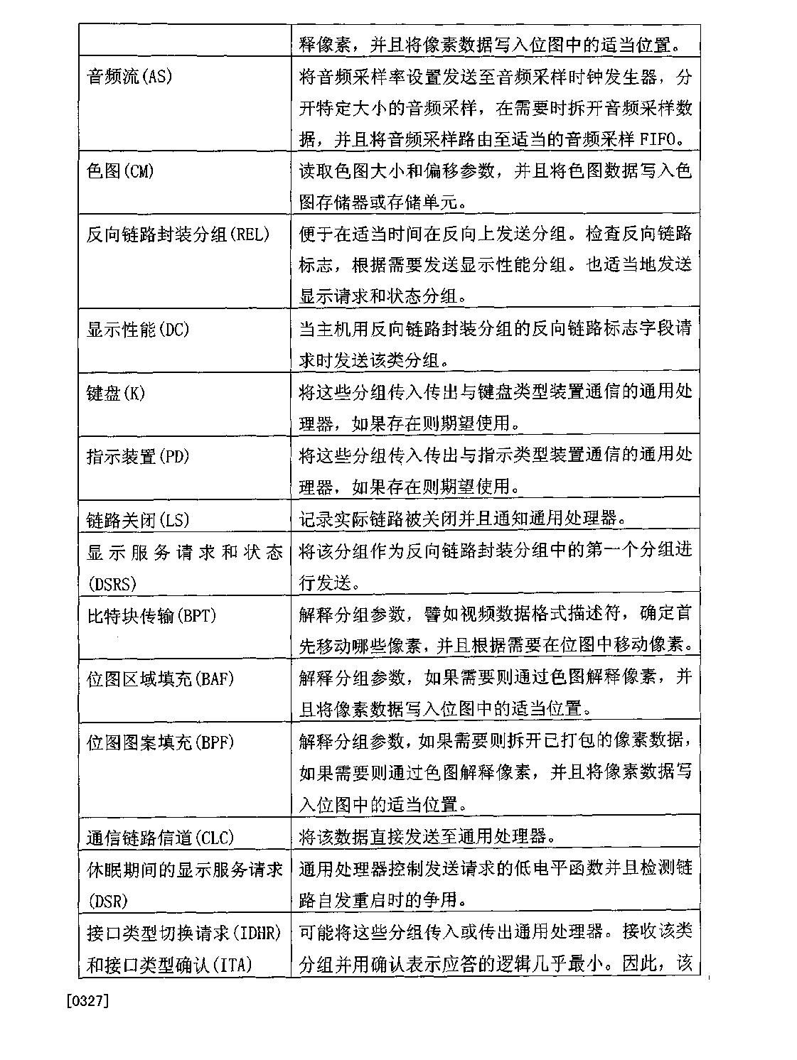 Figure CN101030952BD00401
