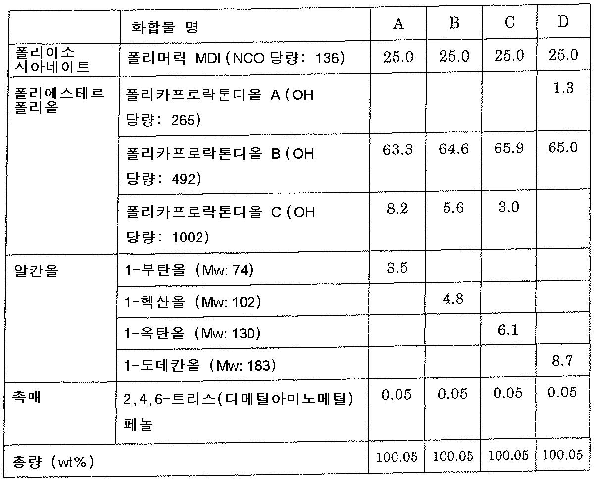 Figure 112010015158285-pct00003