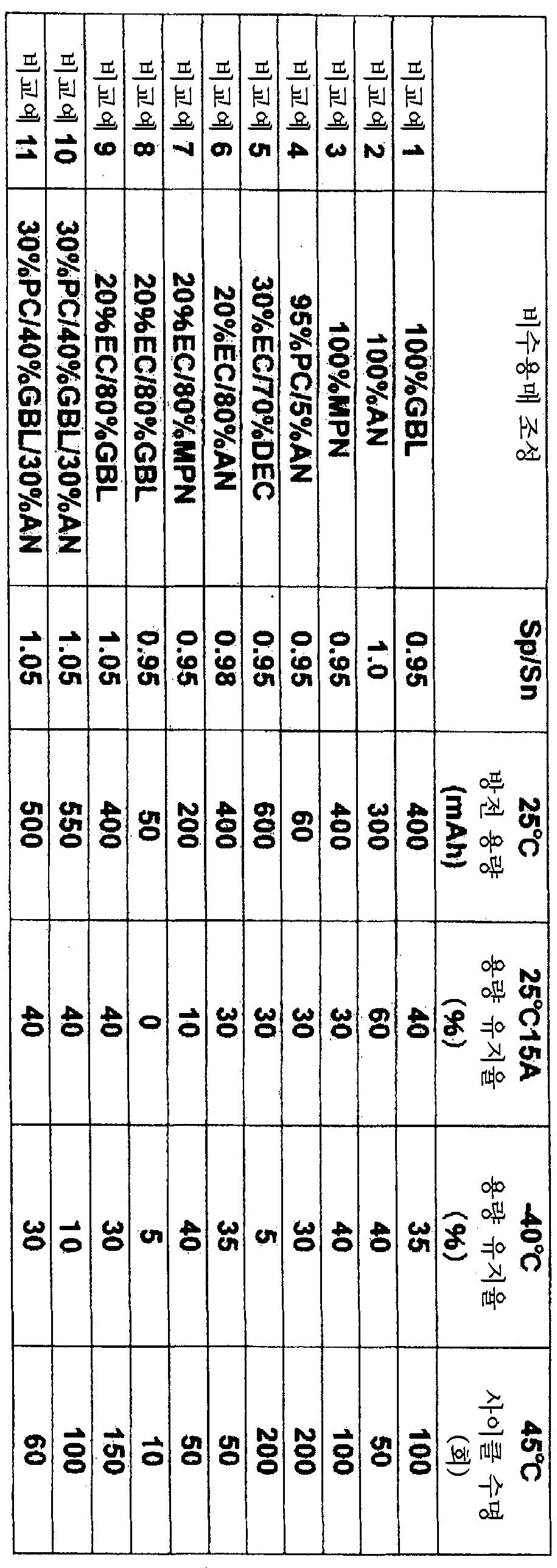 Figure 112008050149472-pat00004