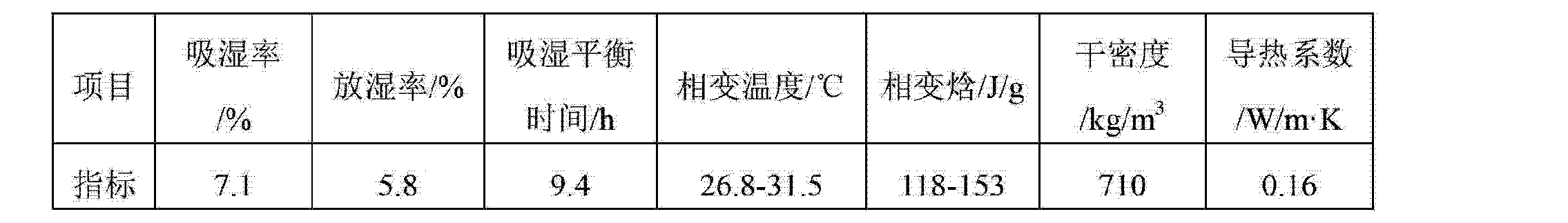 Figure CN103274718AD00081