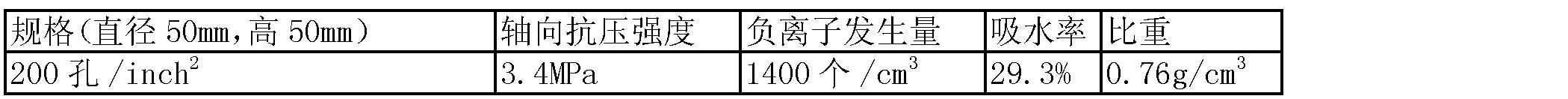 Figure CN102285816BD00072