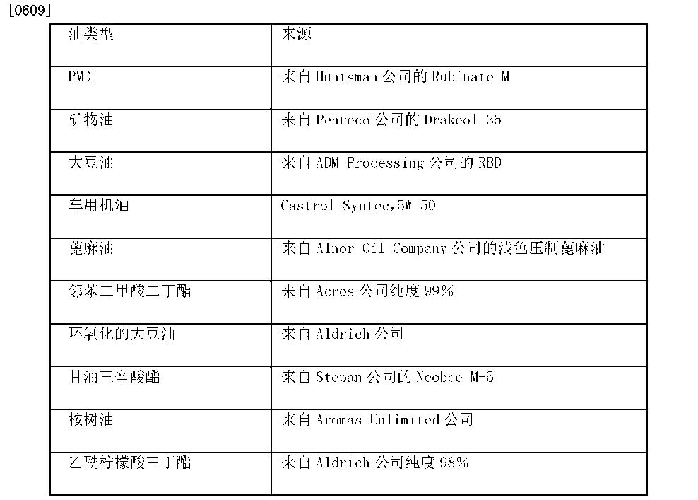 Figure CN102439056BD01091