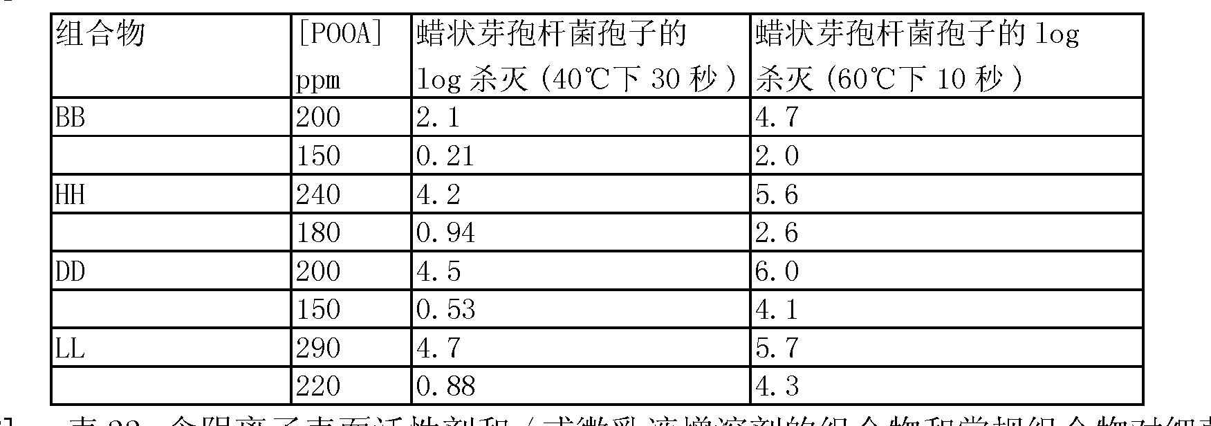 Figure CN1909808BD00554