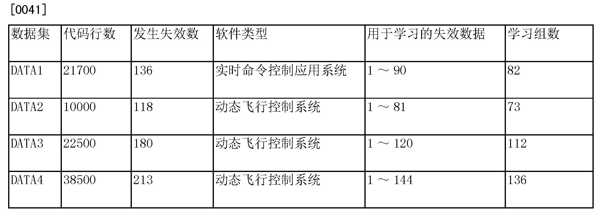Figure CN105260304AD00083