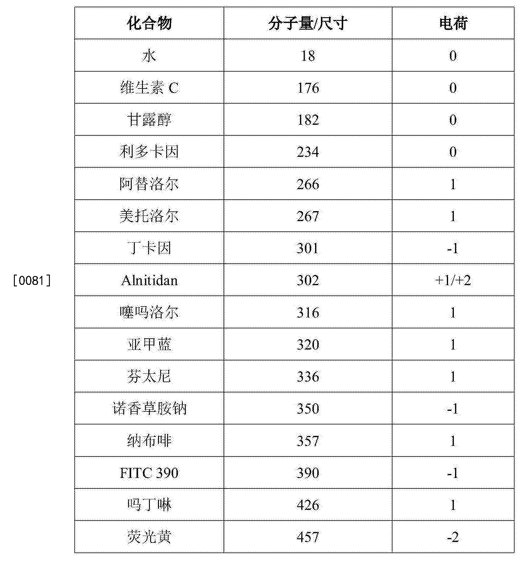 Figure CN105658200AD00131