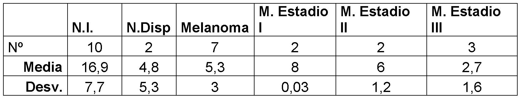 Número de fragmentos con cáncer de próstata Estado 1 de 24