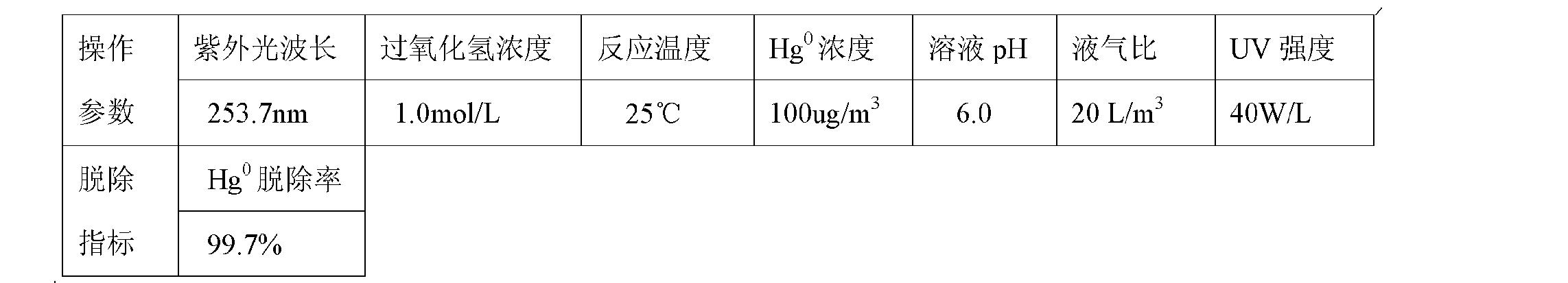 Figure CN101947409BD00111