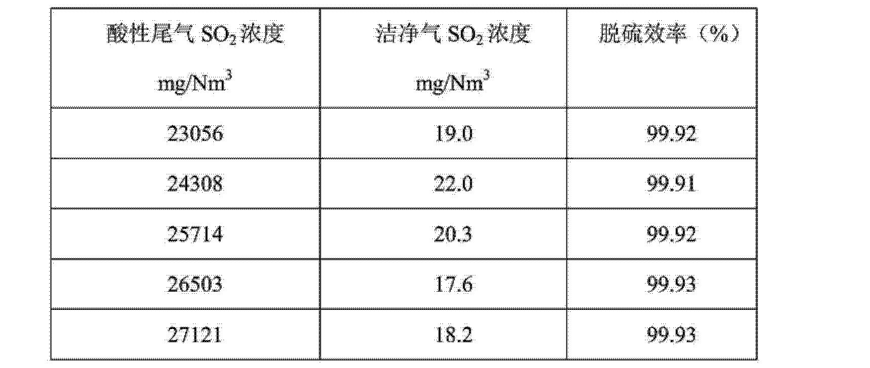 Figure CN103721553AD00101
