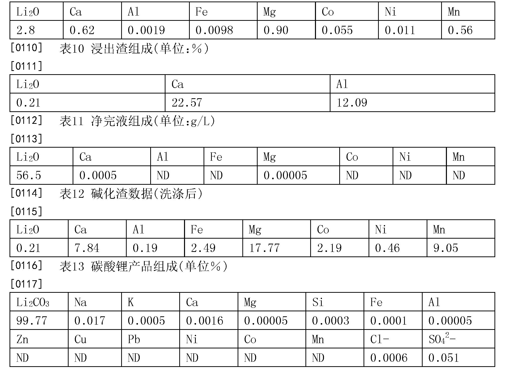 Figure CN105907983AD00081