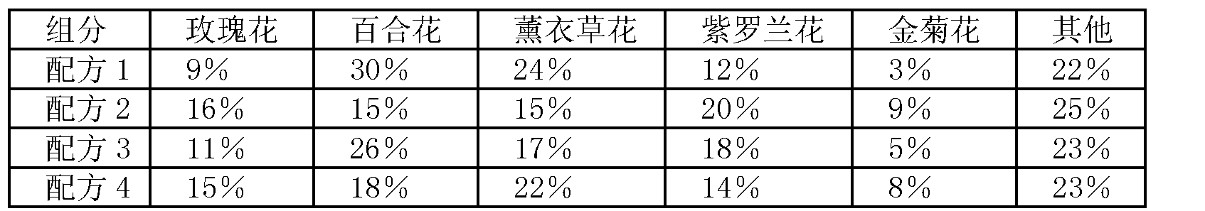 Figure CN102726566AD00061