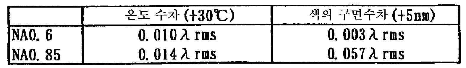 Figure 112005009991906-pct00005
