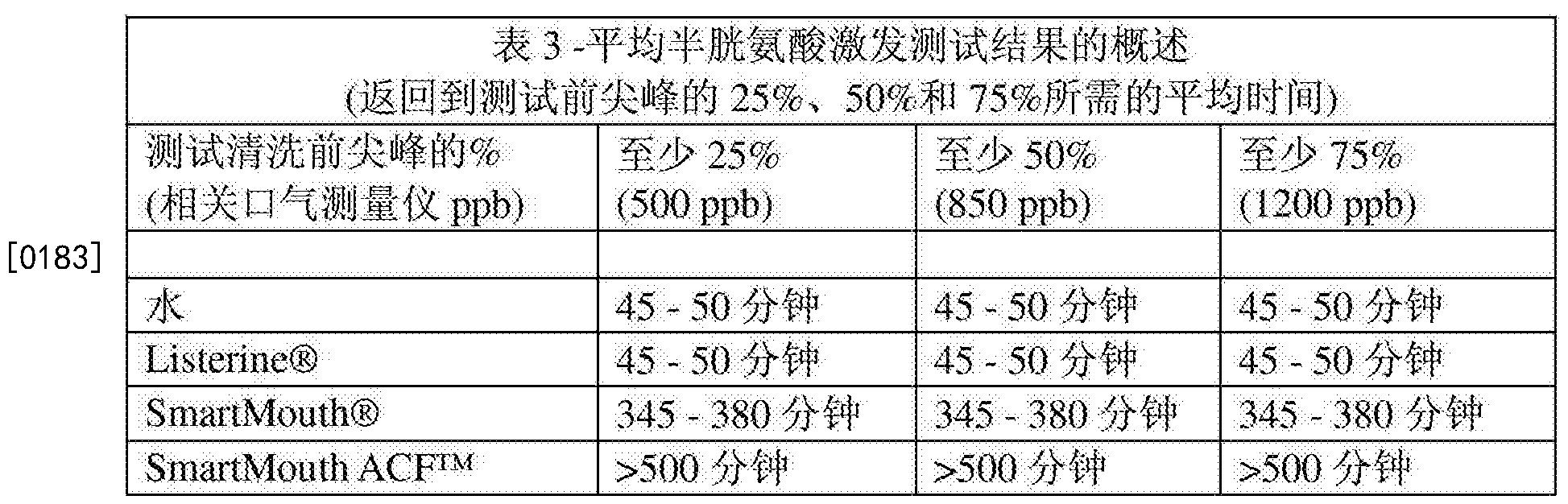 Figure CN103221031BD00251