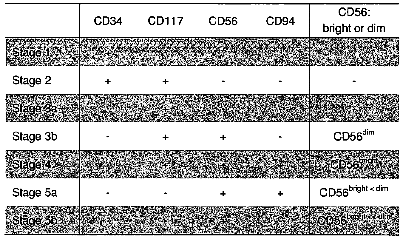 WO2012128622A1 - Generation of nk cells and nk-cell